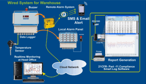 Wired system for warehouse monitoring