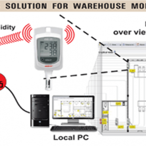 Wireless system for warehouse monitoring