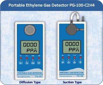 Portable C2H4 Gas Detectors for detection of Ethylene gas
