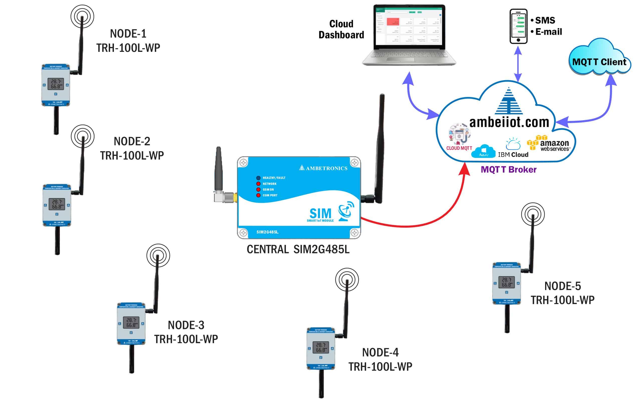 Illustration of Wireless Temperature RH Transmitter