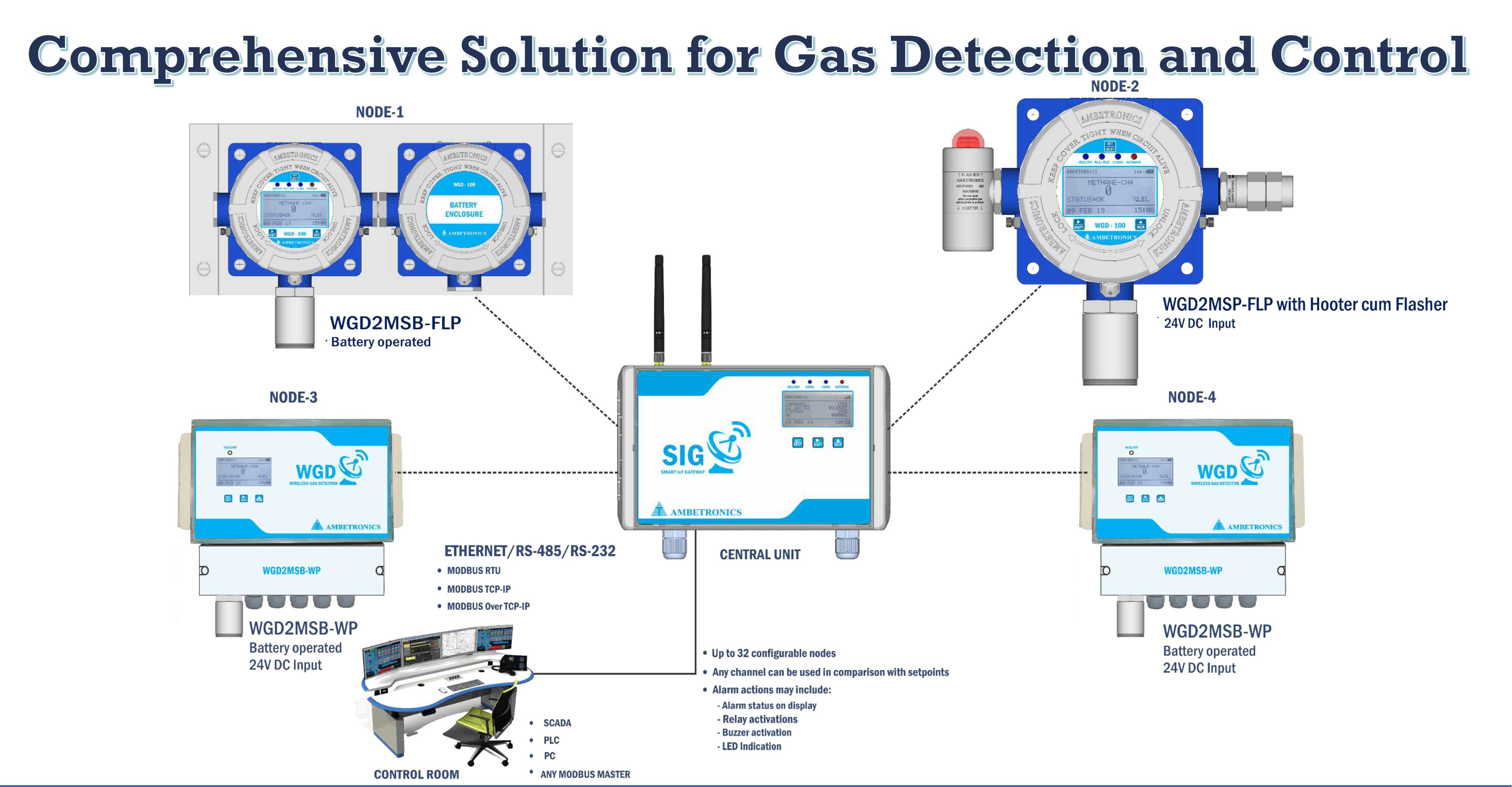 Application of Wireless Detection Systems